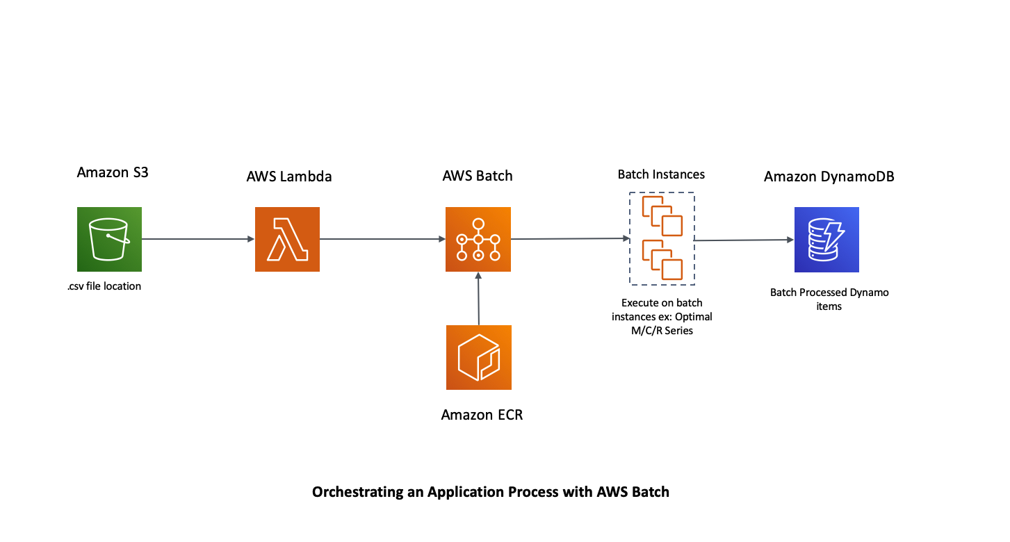 Orchestrating an application process with AWS Batch.png